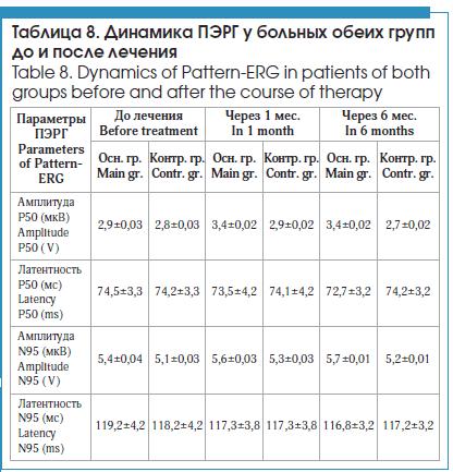 Динамика ПЭРГ у больных обеих групп до и после лечения