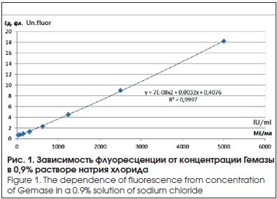 Зависимость флуоресценции от концентрации Гемазы в 0,9% растворе натрия хлорида