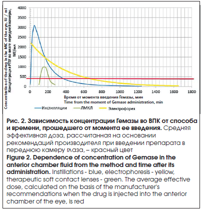 Зависимость концентрации Гемазы во ВПК от способа и времени, прошедшего от момента ее введения
