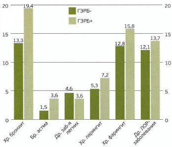 Рис. 2. Распространенность заболеваний органов дыхания среди «ГЭРБ+» и «ГЭРБ-» респондентов г. Саранска. * р<0,05