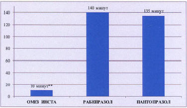 Рис. 2. Сравнение ИПП по времени (мин) до подъема рН>4 в желудке» width=»376″ height=»218″>                              </p> <p align=