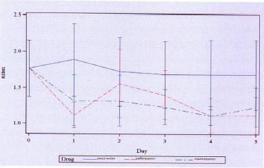 Рис. 6. Сравнение ИПП по динамике изменения симптома регургитации