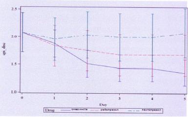 Рис. 5. Сравнение ИПП по динамике изменения дискомфорта в эпигастрии