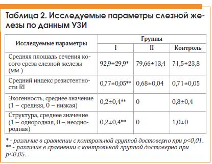 Таблица 2. Исследуемые параметры слезной железы по данным УЗИ