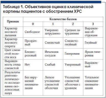 Таблица 1. Объективная оценка клинической картины пациентов с обострением ХРС