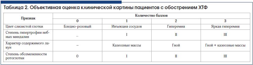 Таблица 2. Объективная оценка клинической картины пациентов с обострением ХТФ