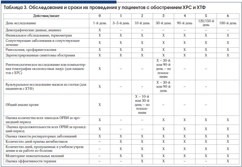 Таблица 3. Обследования и сроки их проведения у пациентов с обострением ХРС и ХТФ