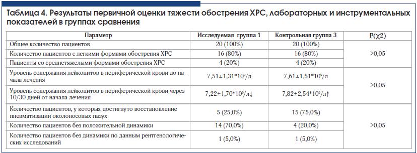Таблица 4. Результаты первичной оценки тяжести обострения ХРС, лабораторных и инструментальных показателей в группах сравнения