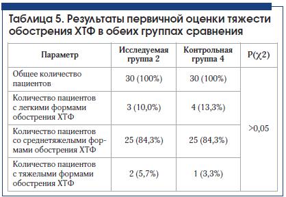 Таблица 5. Результаты первичной оценки тяжести обострения ХТФ в обеих группах сравнения
