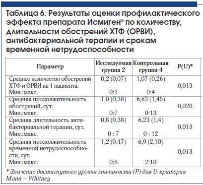 Таблица 6. Результаты оценки профилактического эффекта препарата Исмиген® по количеству, длительности обострений ХТФ (ОРВИ), антибактериальной терапии и срокам временной нетрудоспособности