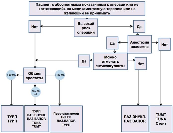 Рис. 2. Алгоритм выбора тактики оперативного лечения ДГПЖ [8]