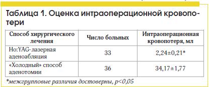 Таблица 1. Оценка интраоперационной кровопотери