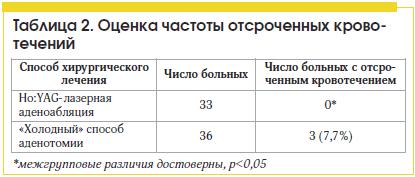 Таблица 2. Оценка частоты отсроченных кровотечений