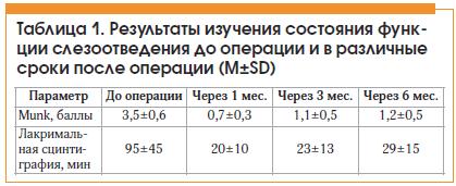 Таблица 1. Результаты изучения состояния функции слезоотведения до операции и в различные сроки после операции (M±SD)