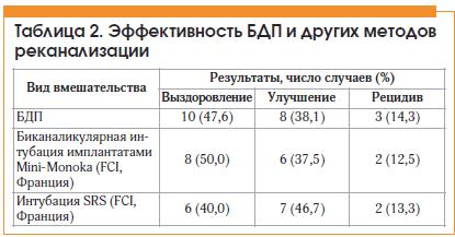 Таблица 2. Эффективность БДП и других методов реканализации
