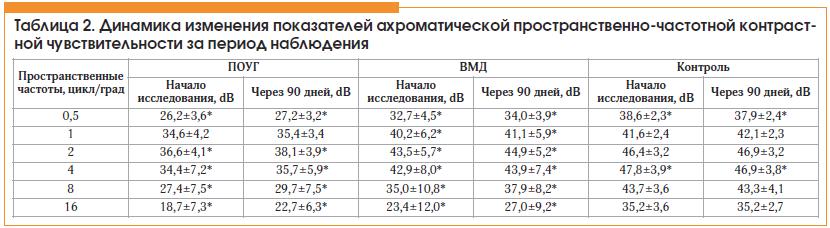 Таблица 2. Динамика изменения показателей ахроматической пространственно-частотной контрастной чувствительности за период наблюдения