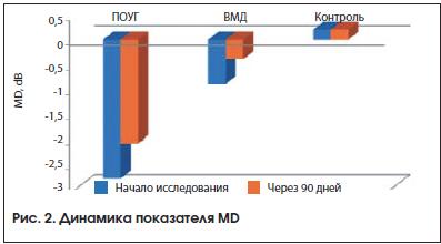 Рис. 2. Динамика показателя MD