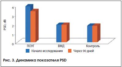 Рис. 3. Динамика показателя PSD