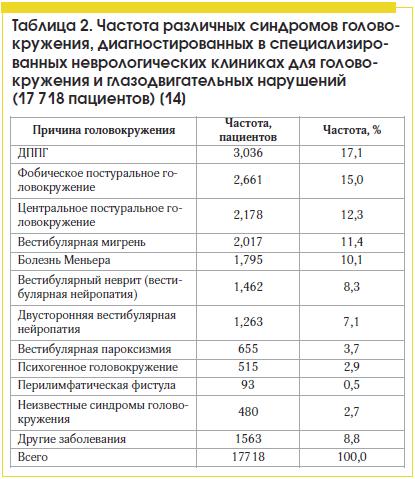 Таблица 2. Частота различных синдромов головокружения, диагностированных в специализированных неврологических клиниках для головокружения и глазодвигательных нарушений (17 718 пациентов) [14]