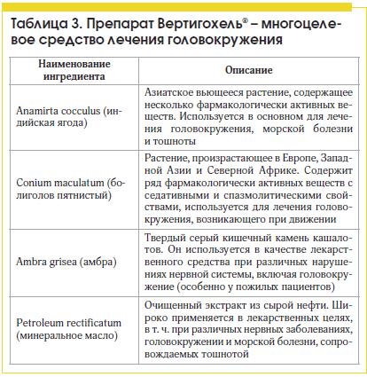 Таблица 3. Препарат Вертигохель® – многоцелевое средство лечения головокружения