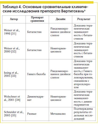 Таблица 4. Основные сравнительные клинические исследования препарата Вертигохель®