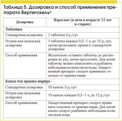Таблица 5. Дозировка и способ применения препарата Вертигохель®