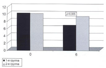 Рис. 2. Значения показателя RFS у больных ларингитом в сочетании с ГЭРБ на 0 и 6-м месяцах наблюдения [23]