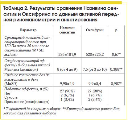 Таблица 2. Результаты сравнения Називина сенситив и Оксифрина по данным активной передней риноманометрии и анкетирования