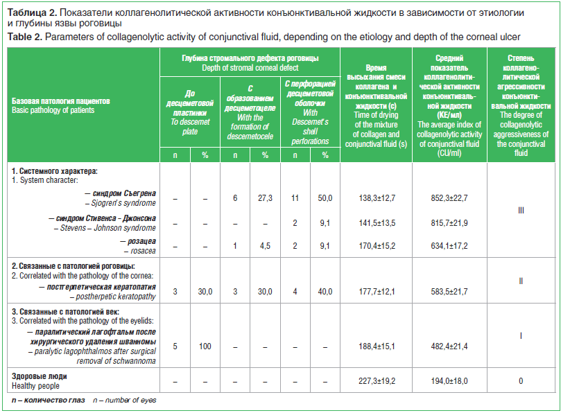 Таблица 2. Показатели коллагенолитической активности конъюнктивальной жидкости в зависимости от этиологии и глубины язвы роговицы
