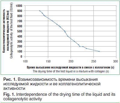 Рис. 1. Взаимозависимость времени высыхания исследуемой жидкости и ее коллагенолитической активности
