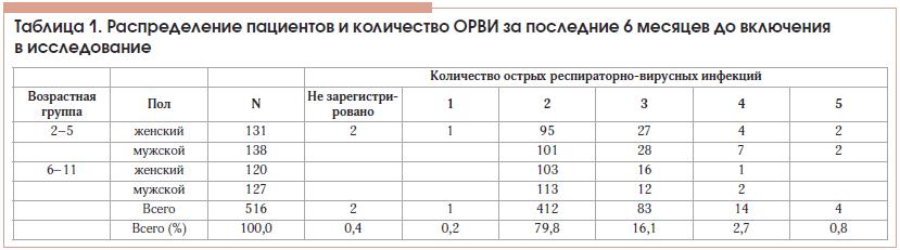 Таблица 1. Распределение пациентов и количество ОРВИ за последние 6 месяцев до включения в исследование