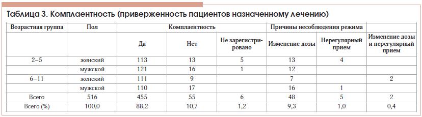 Таблица 3. Комплаентность (приверженность пациентов назначенному лечению)