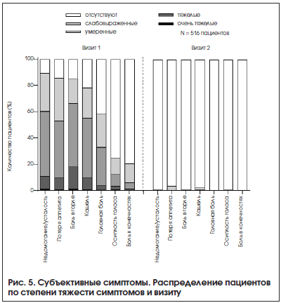 Рис. 5. Субъективные симптомы. Распределение пациентов по степени тяжести симптомов и визиту