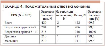 Таблица 4. Положительный ответ на лечение