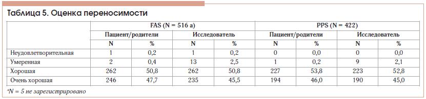 Таблица 5. Оценка переносимости