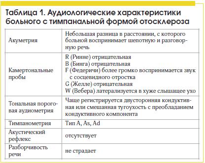 Таблица 1. Аудиологические характеристики больного с тимпанальной формой отосклероза