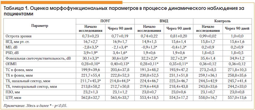 Таблица 1. Оценка морфофункциональных параметров в процессе динамического наблюдения за пациентами