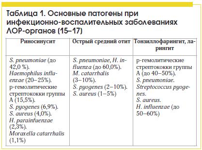 Таблица 1. Основные патогены при инфекционно-воспалительных заболеваниях ЛОР-органов [15–17]