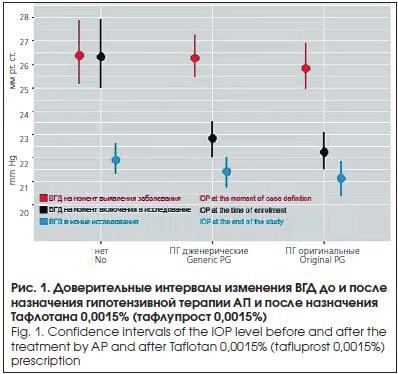 Доверительные интервалы изменения ВГД до и после назначения гипотензивной терапии АП и после назначения Тафлотана 0,0015% (тафлупрост 0,0015%)