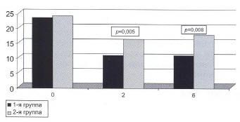 Рис. 1. Значения показателя RSI у больных ларингитом в сочетании с ГЭРБ на 0, 2 и 6-м месяцах наблюдения [23]
