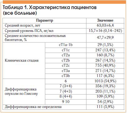 Таблица 1. Характеристика пациентов (все больные)
