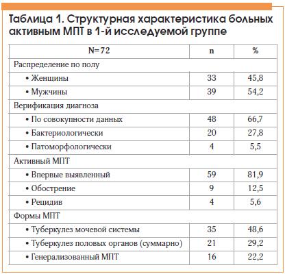 Таблица 1. Структурная характеристика больных активным МПТ в 1-й исследуемой группе