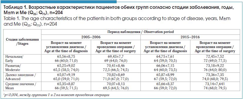 Возрастные характеристики пациентов обеих групп согласно стадии заболевания, годы, M±m и Me (Q25; Q75), n=204