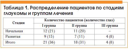 Таблица 1. Распределение пациентов по стадиям глаукомы и группам лечения