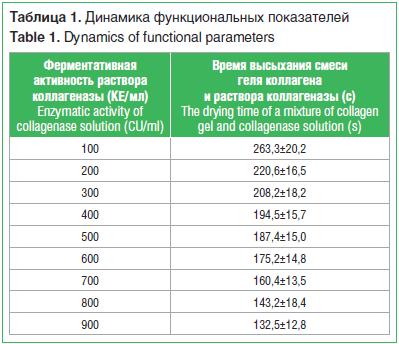 Таблица 1. Динамика функциональных показателей