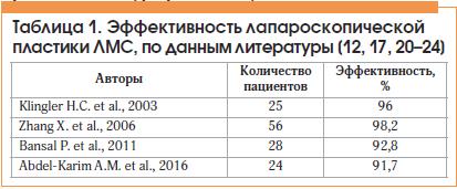 Таблица 1. Эффективность лапароскопической пластики ЛМС, по данным литературы [12, 17, 20–24]