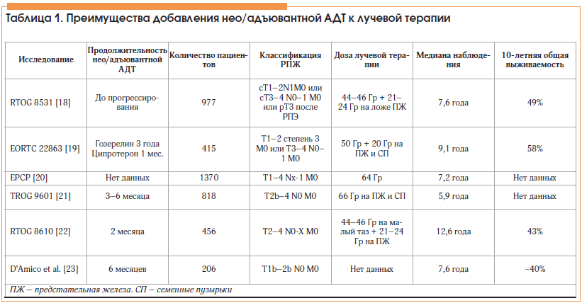 Таблица 1. Преимущества добавления нео/адъювантной АДТ к лучевой терапии