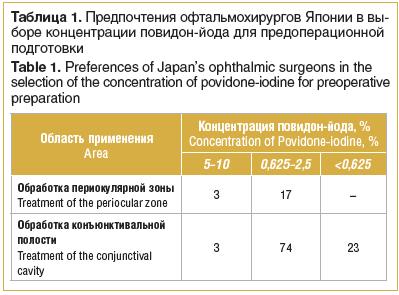 Таблица 1. Предпочтения офтальмохирургов Японии в вы- боре концентрации повидон-йода для предоперационной подготовки
