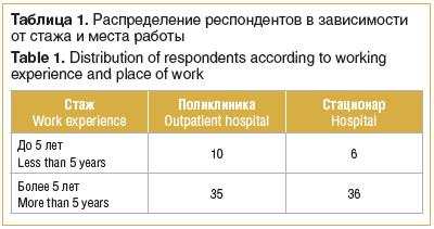 Таблица 1. Распределение респондентов в зависимости от стажа и места работы