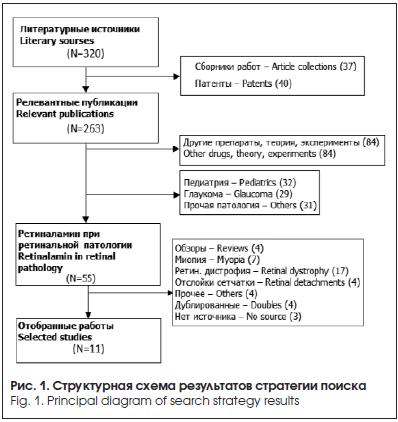 Структурная схема результатов стратегии поиска